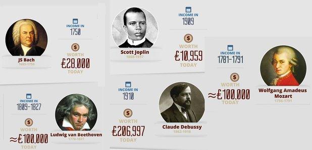 Composer incomes